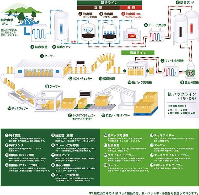 和歌山工場 工場見学